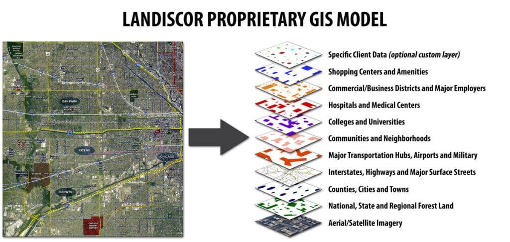 Landiscor 10 Layer Market Data Model